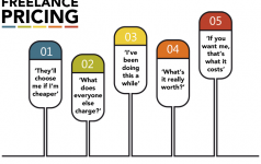 The five stages of freelance pricing
