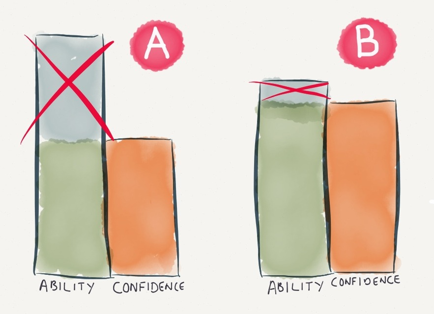 How to build freelance confidence