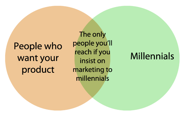 Millennial targeting venn diagram
